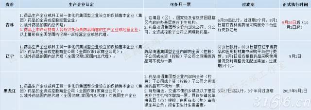 """东北三省两票制一条心:当心被""""联合拉黑"""""""