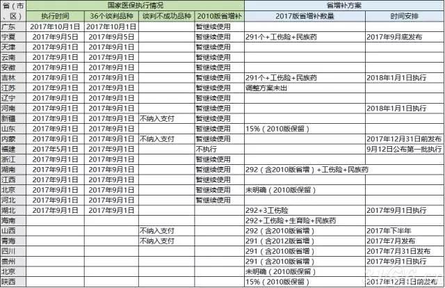医保报销受限品种,在广东将被「解锁」?